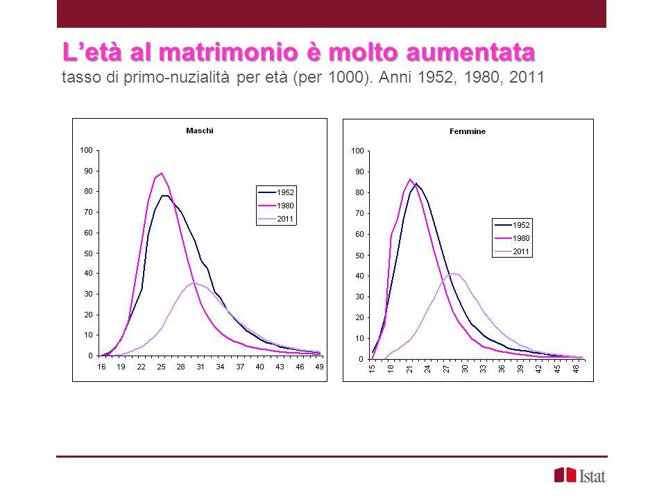 L'età al matrimonio è molto aumentata L'età al matrimonio è molto aumentata tasso di primo-nuzialità per età (per 1000). Anni 1952, 1980, 2011