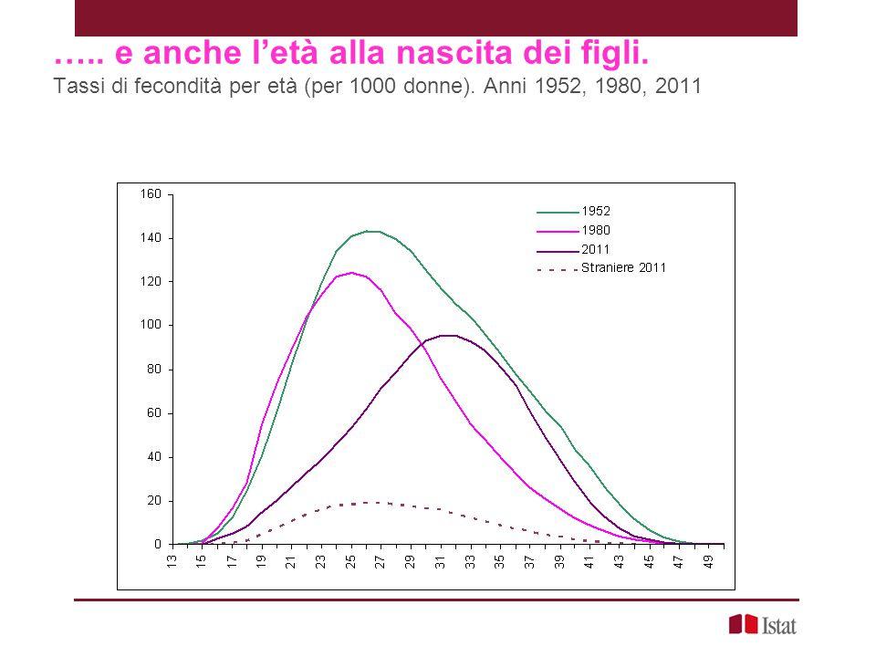 ….. e anche l'età alla nascita dei figli. Tassi di fecondità per età (per 1000 donne). Anni 1952, 1980, 2011