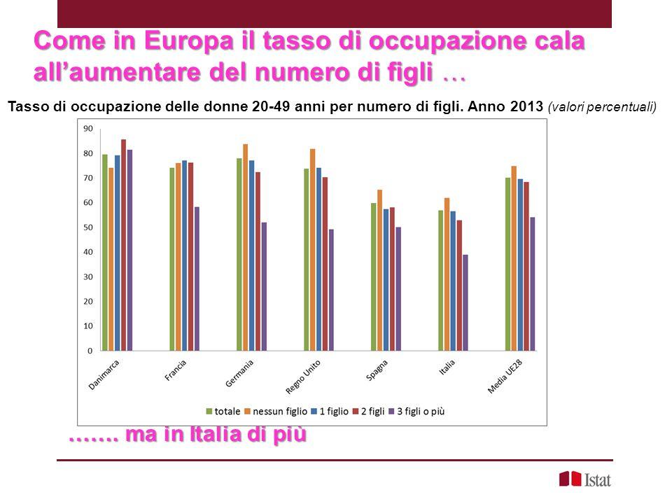 Come in Europa il tasso di occupazione cala all'aumentare del numero di figli … Tasso di occupazione delle donne 20-49 anni per numero di figli. Anno
