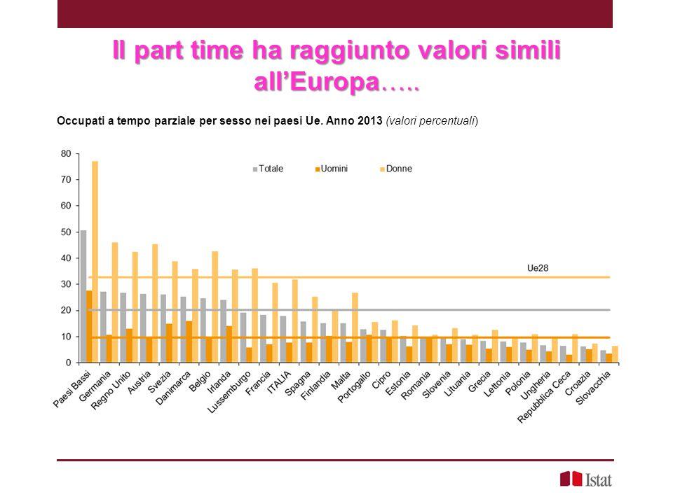 Il part time ha raggiunto valori simili all'Europa….. Occupati a tempo parziale per sesso nei paesi Ue. Anno 2013 (valori percentuali)