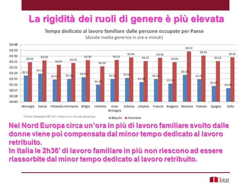 Rigidità dei ruoli trasversale ma in lento miglioramento Indice di asimmetria nel lavoro familiare per le coppie di occupati - Anni 2002-03 e 2008-09 Cambiamenti lenti, per la progressiva riduzione del tempo dedicato dalle donne al lavoro domestico,coppie laureate, di impiegati, soprattutto giovani Totale coppieCoppie con figli 2002-20032008-20092002-20032008-2009 Italia 75,473,2 76,173,4 Ripartizione Geografica Nord 73,171,1 73,8 71,4 Centro 75,774,7 76,674,0 Mezzogiorno 80,677,1 80,677,3 Età del figlio più piccolo Nessun figlio 72,5 -- 0-2 72,871,3 72,871,3 3-5 73,369,6 73,369,6 6-10 75,672,8 75,672,8 11-13 76,174,6 76,174,6 14 e più 79,576,6 79,576,6 Titolo di studio di Lei Laurea 72,768,8 74,370,9 Diploma superiore 74,773,1 75,373,1 Fino alla licenza media 76,976,2 77,575,6 Titolo di studio di Lui Laurea 74,971,2 74,874,2 Diploma superiore 73,671,8 74,771,1 Fino alla licenza media 76,875,7 77,575,7 Posizione nella professione di lui Dirigente, imprenditore, libero professionista 78,078,1 78,379,1 Direttivo, quadro, insegnante, impiegato 71,968,7 73,069,8 Operaio 73,172,8 73,971,7 Lavoratore in proprio, socio cooperativa, coadiuvante 82,177,6 82,777,6