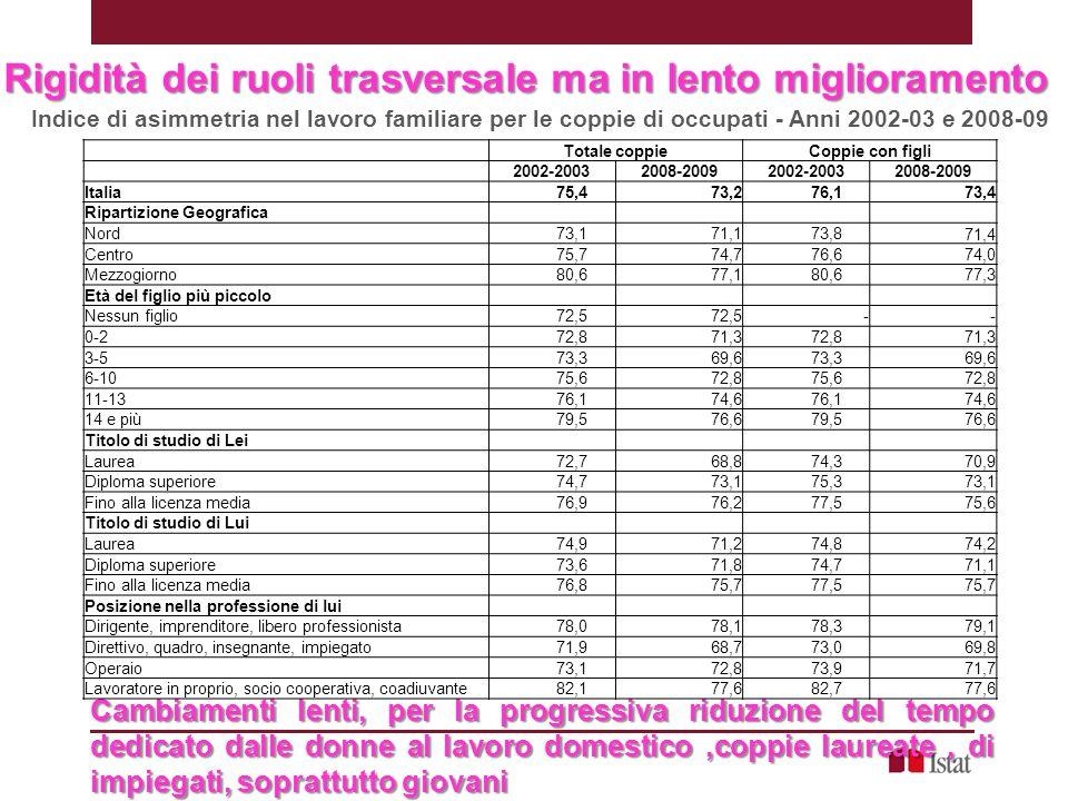 Meno asimmetria nelle giovani coppie Indice di asimmetria nel lavoro familiare per le coppie di occupati con lei fino a 35 anni - Anni 2002-03 e 2008-09 Totale coppieCoppie con figli 2002-20032008-20092002-20032008-2009 Italia 72,4 71,7 73,671,5 Ripartizione Geografica Nord 70,0 68,4 71,0 68,5 Centro 73,3 73,2 75,5 74,7 Mezzogiorno 78,6 75,0 78,3 75,3 Età del figlio più piccolo Nessun figlio 70,2 72,0 -- 0-2 73,1 72,2 73,1 72,2 3-5 74,3 68,9 74,3 68,9 6-10 75,6 75,2 75,6 75,2 Titolo di studio di Lei Laurea 69,1 65,2 73,0 69,9 Diploma superiore 72,7 73,3 71,7 Fino alla licenza media 73,0 74,2 72,3 Titolo di studio di Lui Laurea 70,8 66,2 71,0 70,7 Diploma superiore 71,8 72,8 74,0 70,8 Fino alla licenza media 73,1 71,9 73,8 72,6 Posizione nella professione di lui Dirigente, imprenditore, libero professionista*** 75,8 78,6 76,4 80,6 Direttivo, quadro, insegnante, impiegato 70,0 64,7 72,6 68,4 Operaio 70,6 72,8 71,6 69,0 Lavoratore in proprio, socio cooperativa, coadiuvante 77,8 76,6 77,3 76,4 Asimmetria più bassa per Coppie di impiegati insegnanti 64,7% Coppie di laureati 65,2% Coppie del Nord 68,4% Sud migliora, ma ancora distante: valore più alto del centro e del nord del 2002 ***Il dato dei dirigenti non valido perché pochi casi