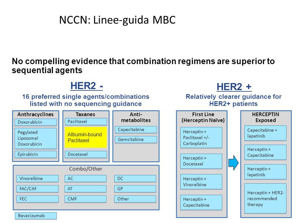 NCCN: Linee-guida MBC HERCEPTIN Exposed Anthracyclines Doxorubicin Pegylated Liposomal Doxorubicin Epirubicin Taxanes Paclitaxel Albumin-bound Paclita