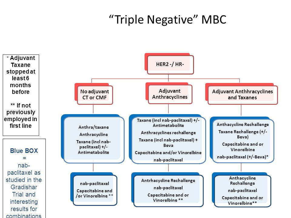 """Triple Negative"" MBC * Adjuvant Taxane stopped at least 6 months before ** If not previously employed in first line Blue BOX = nab- paclitaxel as stu"