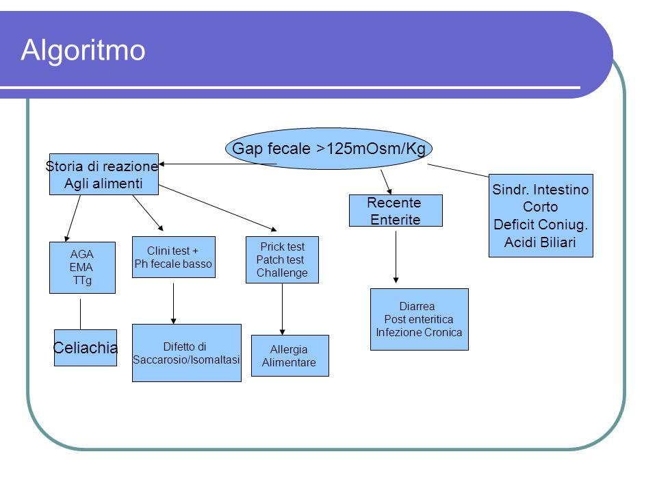 Algoritmo Gap fecale >125mOsm/Kg Storia di reazione Agli alimenti AGA EMA TTg Celiachia Clini test + Ph fecale basso Difetto di Saccarosio/Isomaltasi