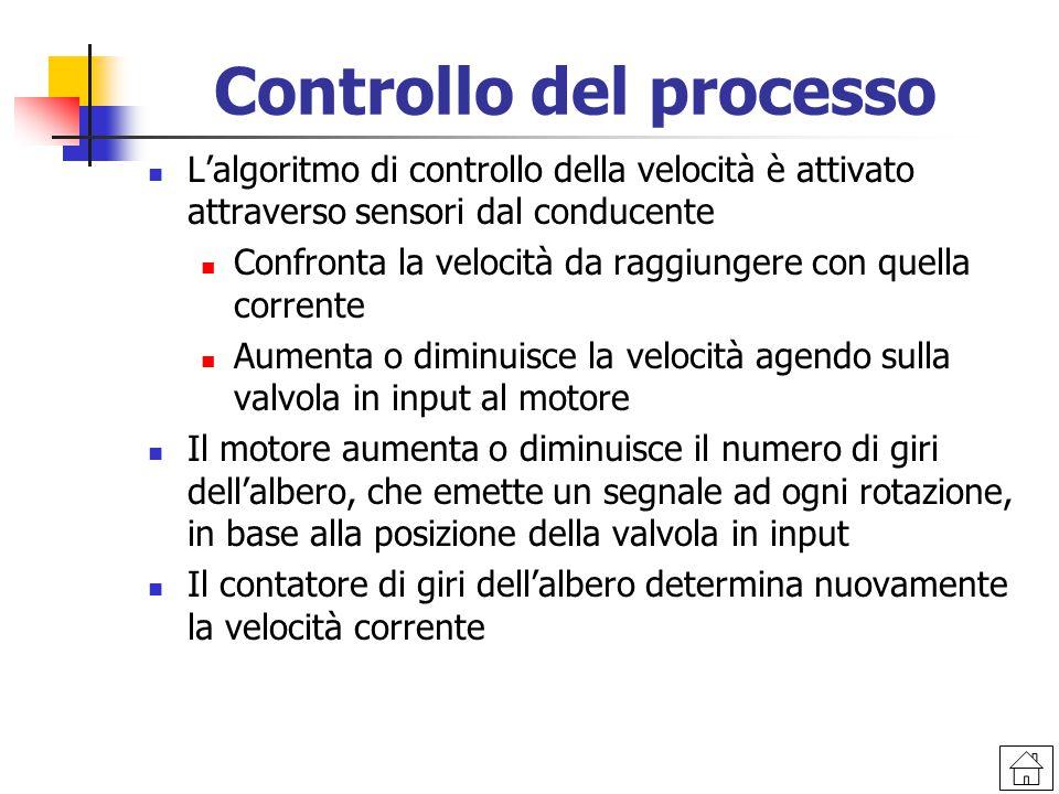 Controllo del processo L'algoritmo di controllo della velocità è attivato attraverso sensori dal conducente Confronta la velocità da raggiungere con q