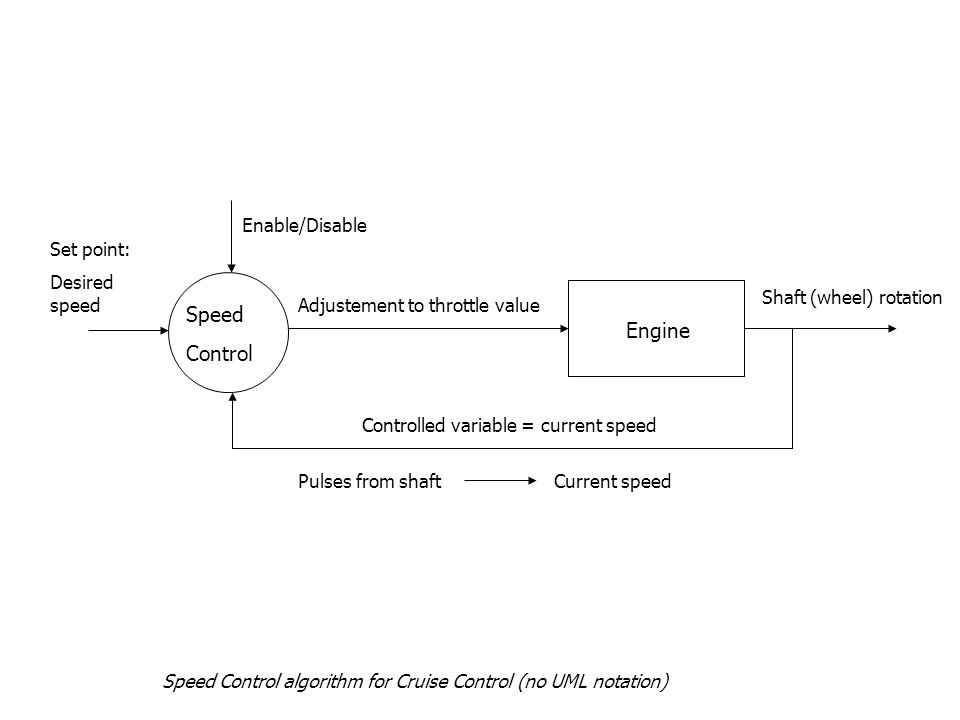 Speed Control algorithm for Cruise Control (no UML notation) Speed Control Engine Enable/Disable Set point: Desired speed Adjustement to throttle value Shaft (wheel) rotation Controlled variable = current speed Pulses from shaftCurrent speed Speed Control algorithm for Cruise Control (no UML notation)