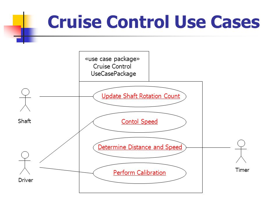 Cruise Control Use Cases Update Shaft Rotation Count Contol Speed Determine Distance and Speed Perform Calibration «use case package» Cruise Control UseCasePackage Shaft Timer Driver