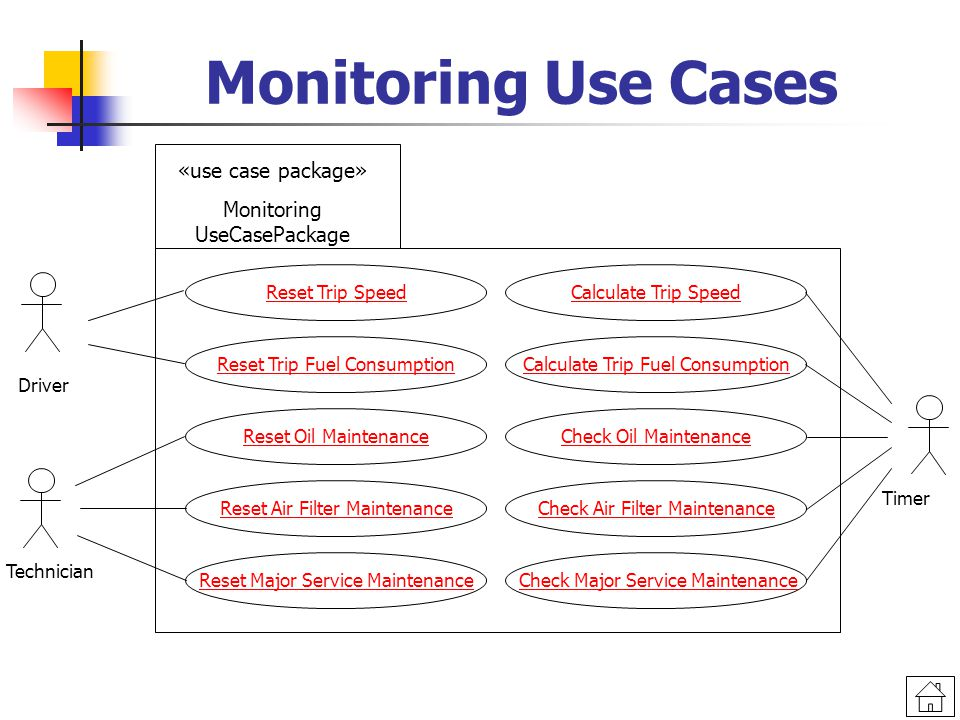 «use case package» Monitoring UseCasePackage Monitoring Use Cases Reset Trip Speed Driver Timer Technician Reset Oil Maintenance Reset Air Filter Maintenance Reset Major Service Maintenance Reset Trip Fuel Consumption Calculate Trip Speed Calculate Trip Fuel Consumption Check Oil Maintenance Check Air Filter Maintenance Check Major Service Maintenance