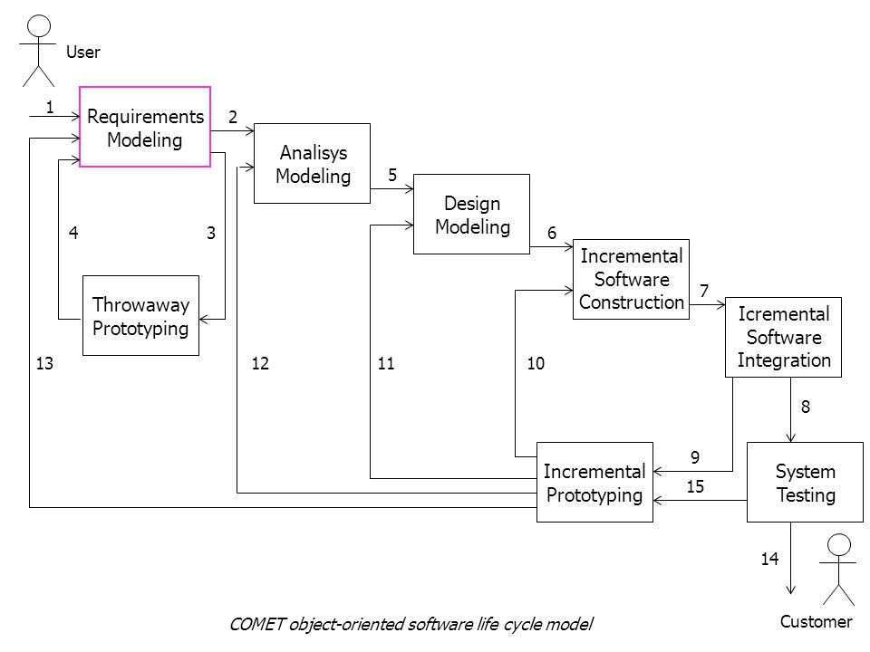 COMET object-oriented software life cycle model (Requirements Modeling) User Requirements Modeling 1 Analisys Modeling Design Modeling Incremental Software Construction Icremental Software Integration Throwaway Prototyping 2 34 5 6 7 System Testing 8 Incremental Prototyping 9 10111213 Customer 14 15 COMET object-oriented software life cycle model
