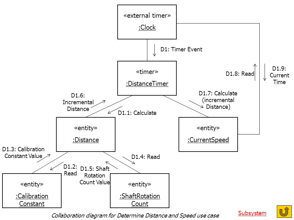 Collaboration diagram for Determine Distance and Speed use case «external timer» :Clock «timer» :DistanceTimer «entity» :CurrentSpeed «entity» :Distance «entity» :ShaftRotation Count «entity» :Calibration Constant D1: Timer Event D1.1: Calculate D1.2: Read D1.3: Calibration Constant Value D1.4: Read D1.5: Shaft Rotation Count Value D1.6: Incremental Distance D1.7: Calculate (incremental Distance) D1.8: Read D1.9: Current Time Collaboration diagram for Determine Distance and Speed use case Subsystem