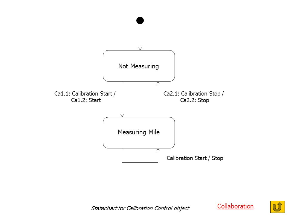 Statechart for Calibration Control object Collaboration Not Measuring Measuring Mile Ca2.1: Calibration Stop / Ca2.2: Stop Ca1.1: Calibration Start / Ca1.2: Start Calibration Start / Stop Statechart for Calibration Control object