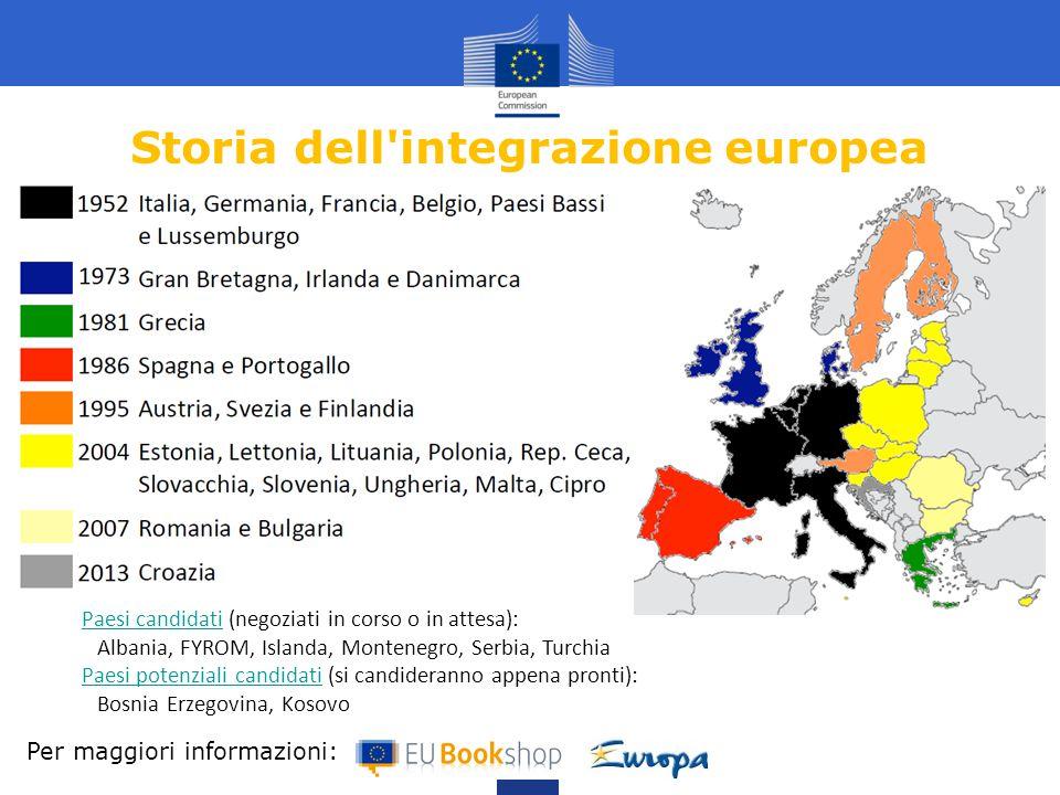 Storia dell'integrazione europea Per maggiori informazioni: Paesi candidatiPaesi candidati (negoziati in corso o in attesa): Albania, FYROM, Islanda,