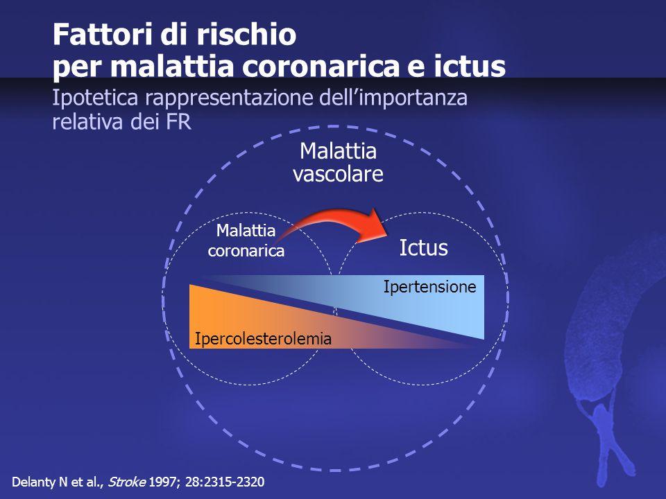 Studio STELLAR Adattato da Jones et al., 2003 C-HDL: variazione media rispetto al basale alla 6 a settimana Rosuvastatina Dose (mg) [scala logritmica] 2 Variazioni del basale (%) 12 0408020 10 6 4 ** Atorvastatina 0 8 10 * *** * ** p=0.124