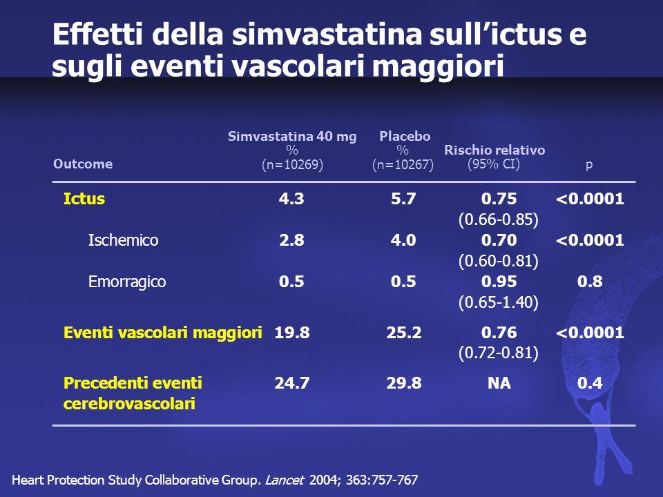 Statine e scompenso cardiaco Kjekshus J et al, J Card Fail 1997; 3:249; Sacks FM et al, N Engl J Med 1996; 335:1001 Segal R et al, Eur J Heart Fail 2000; 2:S96 4SCAREELITE II 0 35 Sviluppo SC (%) 15 20 25 30 Pazienti con coronaropatia, no SC (prevenzione) 0 35 Riduzione di eventi coronarici (%) 15 20 25 30 Pazienti con coronaropatia, FE 25-40% (LVSD asintomatico) 0 35 Riduzione mortalità (%) 15 20 25 30 Pazienti con SC (SC sintomatico) 10 555 10.3 8.3 32 24 17.6 10.6
