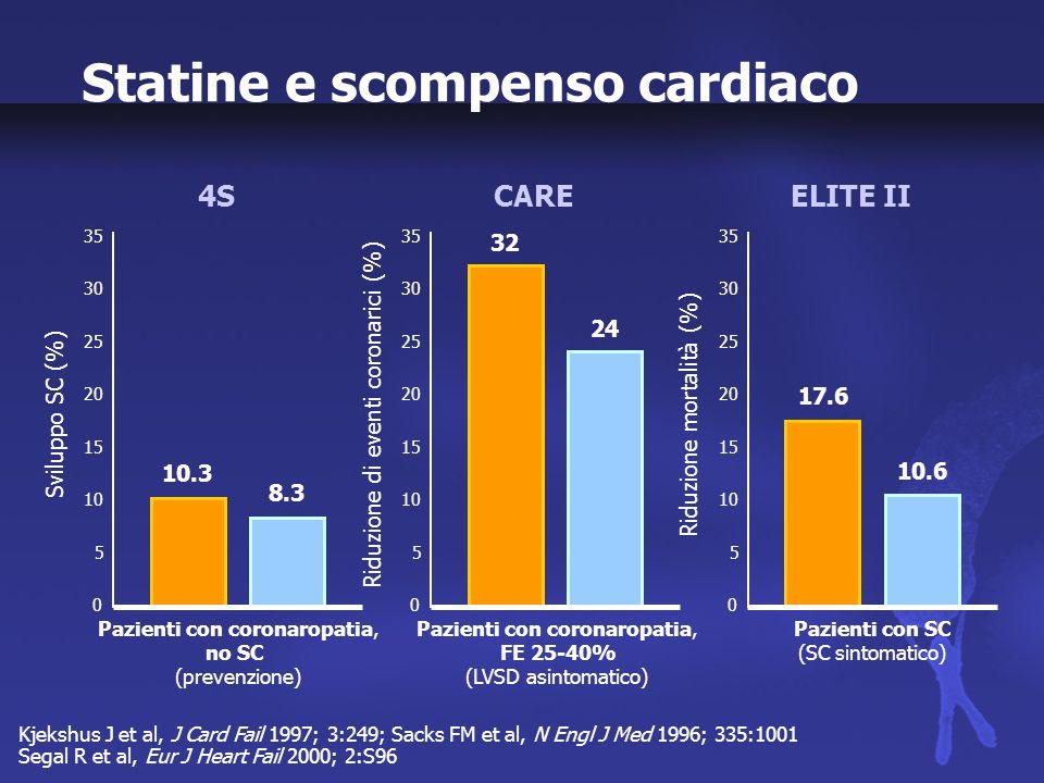 n-3 PUFA 1 g/dieplacebo R1 Rosuvastatina 10 mg/dieplacebo R2 Diagnosi clinica di scompenso cardiaco cronico Pazienti eligibili Elegibili per terapia con statine 7.000 pazienti, 3 anni di follow-up GISSI-HF: Disegno dello studio