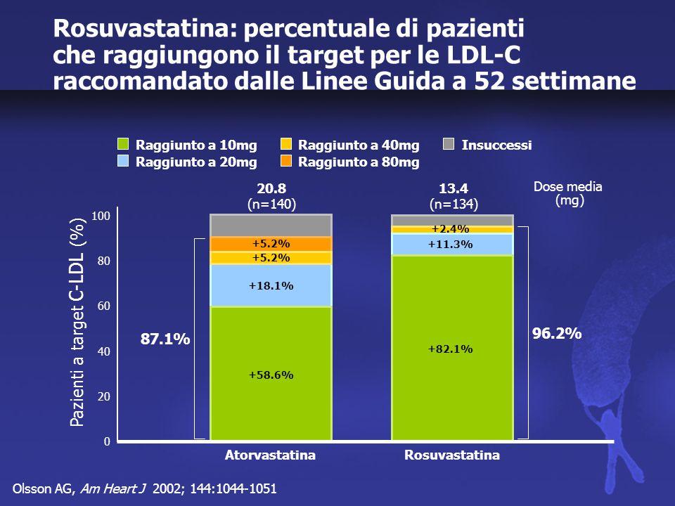 Brown VW, Am Heart J 2002; 144:1036-1043 Rosuvastatina: percentuale di pazienti che raggiungono il target per le LDL-C raccomandato dalle Linee Guida a 52 settimane Pravastatina +29.5% +30.5% 32.6 (n=120) Simvastatina +8.8% +13.7% +50.0% 36.3 (n=118) Rosuvastatina +2.1% +6.3% +79.2% 13.8 (n=116) 0 100 60 80 40 20 Pazienti a target C-LDL (%) Dose media (mg) Insuccessi Raggiunto a 20mg Raggiunto a 10mg Raggiunto a 80mg Raggiunto a 40mg