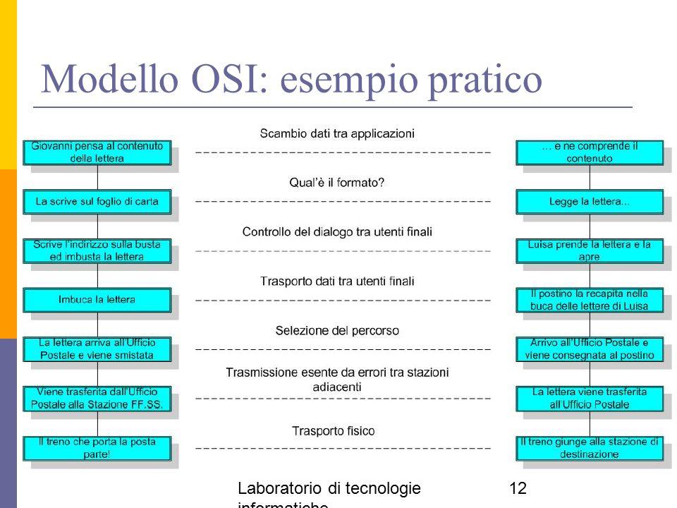 Laboratorio di tecnologie informatiche 12 Modello OSI: esempio pratico
