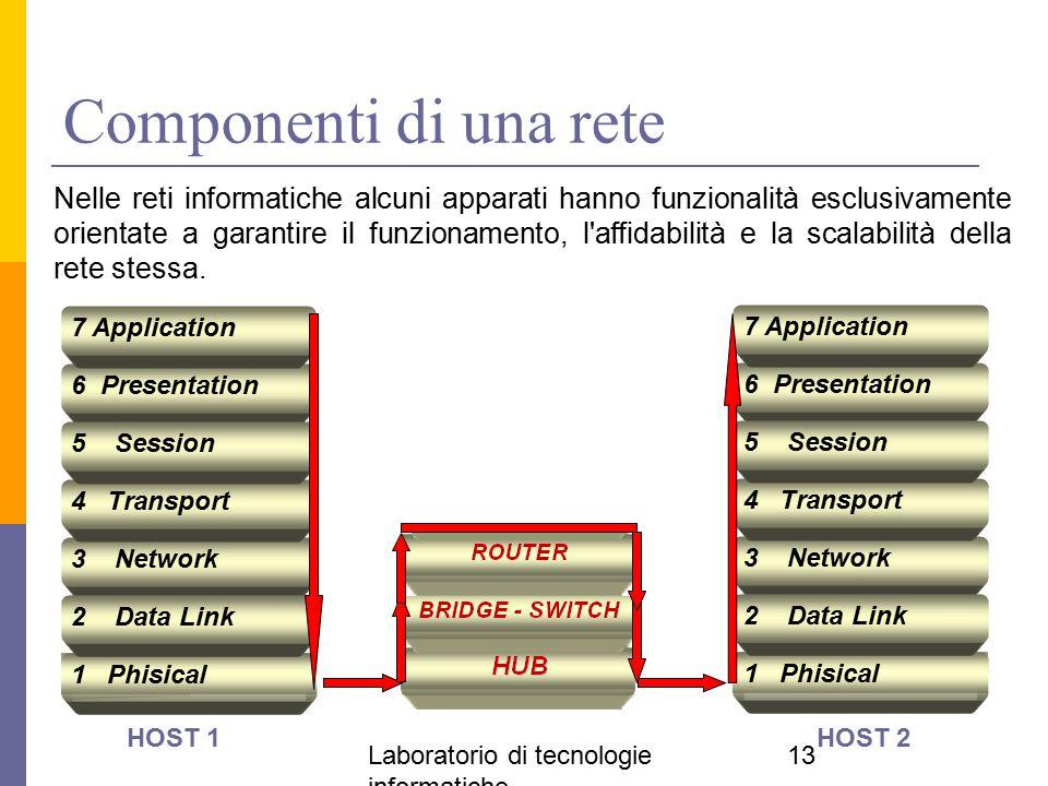 Laboratorio di tecnologie informatiche 13 Componenti di una rete 1 Phisical 3 Network 2 Data Link 4 Transport 6 Presentation 5 Session 7 Application 1