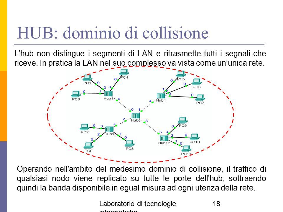 Laboratorio di tecnologie informatiche 18 HUB: dominio di collisione Operando nell'ambito del medesimo dominio di collisione, il traffico di qualsiasi