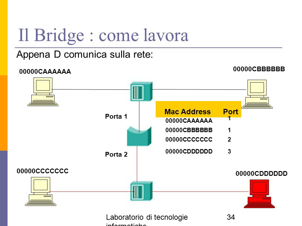 Laboratorio di tecnologie informatiche 34 Il Bridge : come lavora Appena D comunica sulla rete: 00000CAAAAAA 00000CDDDDDD 00000CCCCCCC 00000CBBBBBB Po