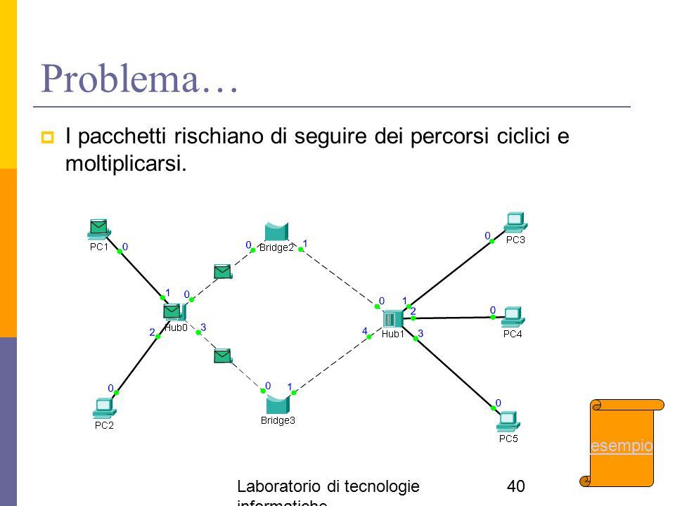 Laboratorio di tecnologie informatiche 40 Problema…  I pacchetti rischiano di seguire dei percorsi ciclici e moltiplicarsi. esempio