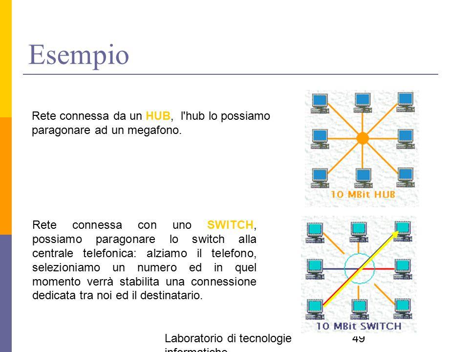 Laboratorio di tecnologie informatiche 49 Esempio Rete connessa da un HUB, l'hub lo possiamo paragonare ad un megafono. Rete connessa con uno SWITCH,