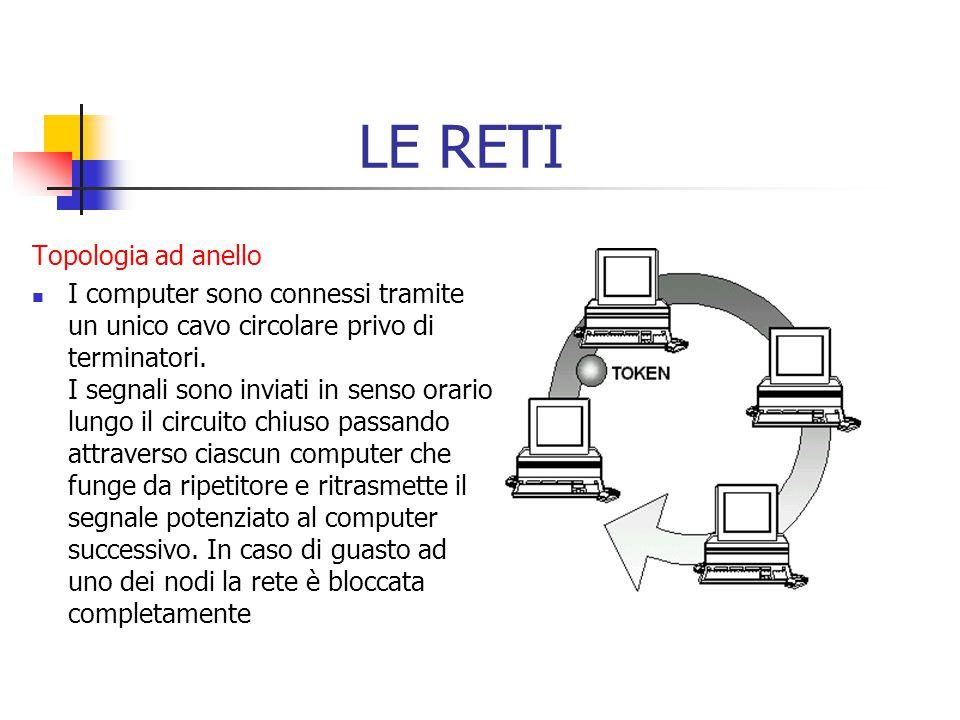 Topologia ad anello I computer sono connessi tramite un unico cavo circolare privo di terminatori. I segnali sono inviati in senso orario lungo il cir