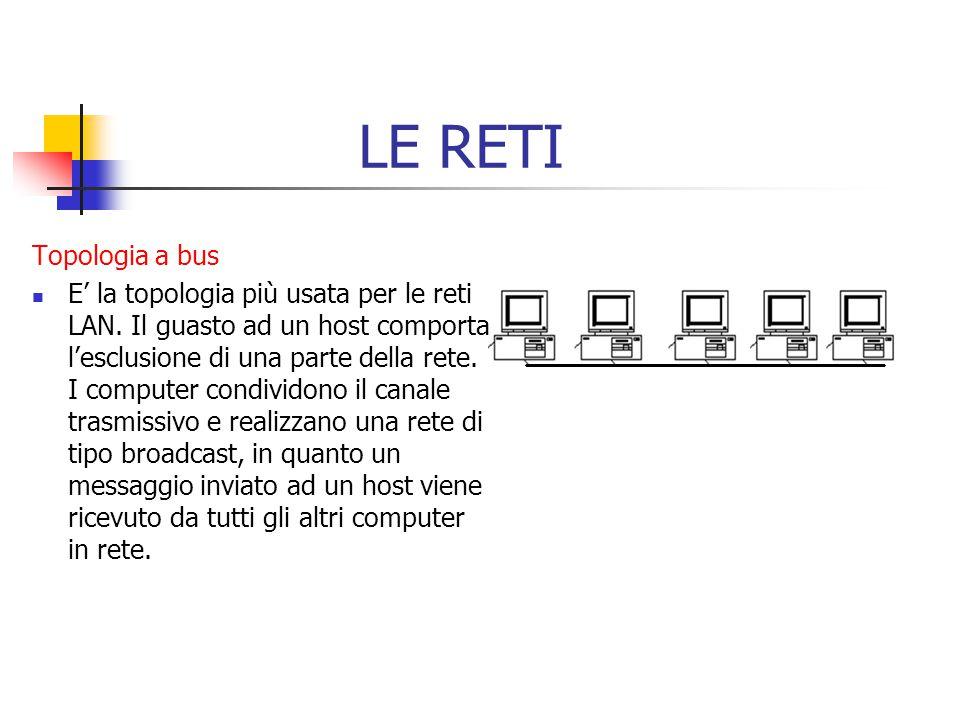 LE RETI Topologia a bus E' la topologia più usata per le reti LAN. Il guasto ad un host comporta l'esclusione di una parte della rete. I computer cond