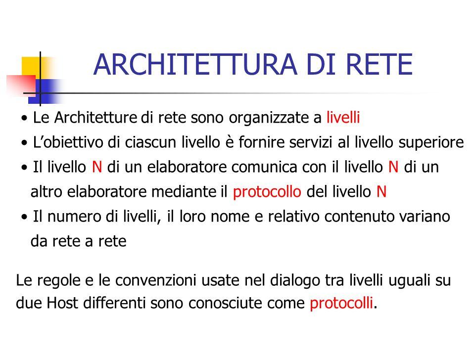 ARCHITETTURA DI RETE Le Architetture di rete sono organizzate a livelli L'obiettivo di ciascun livello è fornire servizi al livello superiore Il livello N di un elaboratore comunica con il livello N di un altro elaboratore mediante il protocollo del livello N Il numero di livelli, il loro nome e relativo contenuto variano da rete a rete Le regole e le convenzioni usate nel dialogo tra livelli uguali su due Host differenti sono conosciute come protocolli.