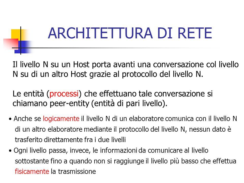 Il livello N su un Host porta avanti una conversazione col livello N su di un altro Host grazie al protocollo del livello N. Le entità (processi) che