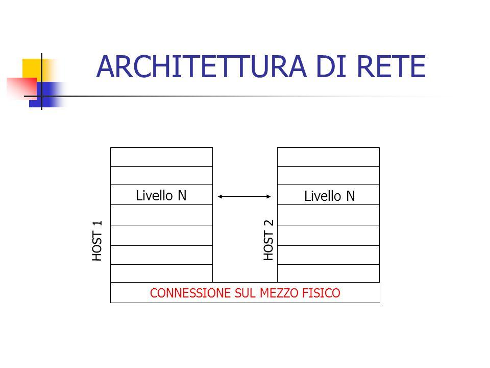 CONNESSIONE SUL MEZZO FISICO HOST 1 HOST 2 Livello N ARCHITETTURA DI RETE