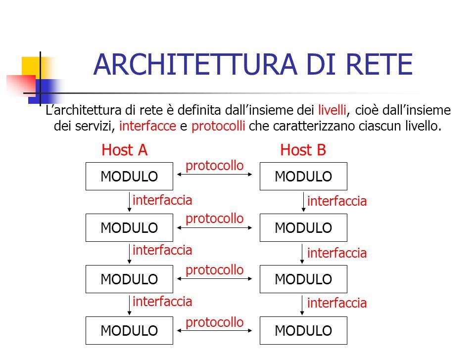ARCHITETTURA DI RETE MODULO Host A MODULO Host B interfaccia protocollo L'architettura di rete è definita dall'insieme dei livelli, cioè dall'insieme dei servizi, interfacce e protocolli che caratterizzano ciascun livello.