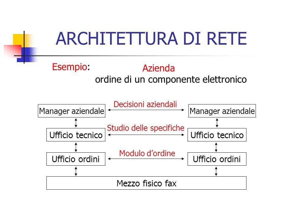 ARCHITETTURA DI RETE Esempio: Azienda ordine di un componente elettronico Manager aziendale Ufficio tecnico Ufficio ordini Mezzo fisico fax Ufficio te