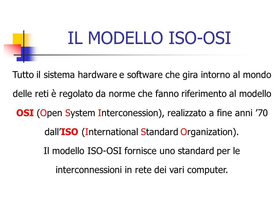 IL MODELLO ISO-OSI Tutto il sistema hardware e software che gira intorno al mondo delle reti è regolato da norme che fanno riferimento al modello OSI (Open System Interconession), realizzato a fine anni '70 dall'ISO (International Standard Organization).