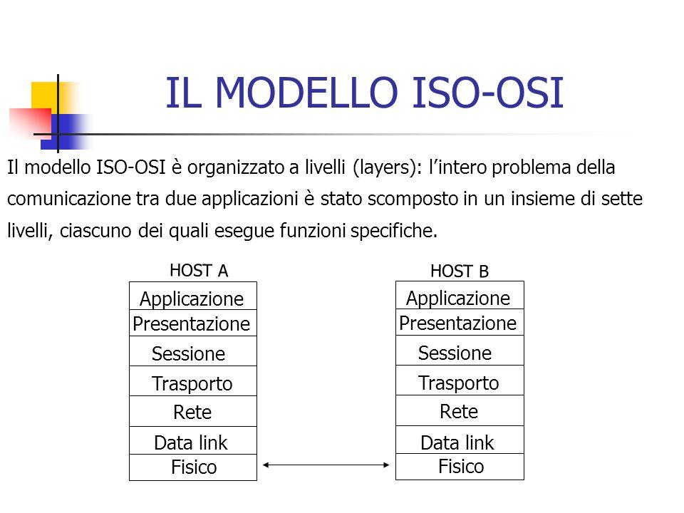 IL MODELLO ISO-OSI Il modello ISO-OSI è organizzato a livelli (layers): l'intero problema della comunicazione tra due applicazioni è stato scomposto in un insieme di sette livelli, ciascuno dei quali esegue funzioni specifiche.