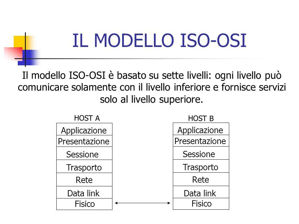IL MODELLO ISO-OSI HOST B HOST A Fisico Data link Rete Trasporto Sessione Presentazione Applicazione Fisico Data link Rete Trasporto Sessione Presentazione Applicazione Il modello ISO-OSI è basato su sette livelli: ogni livello può comunicare solamente con il livello inferiore e fornisce servizi solo al livello superiore.