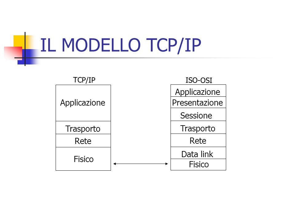 IL MODELLO TCP/IP ISO-OSI TCP/IP Fisico Data link Rete Trasporto Sessione Presentazione Applicazione Fisico Rete Trasporto Applicazione