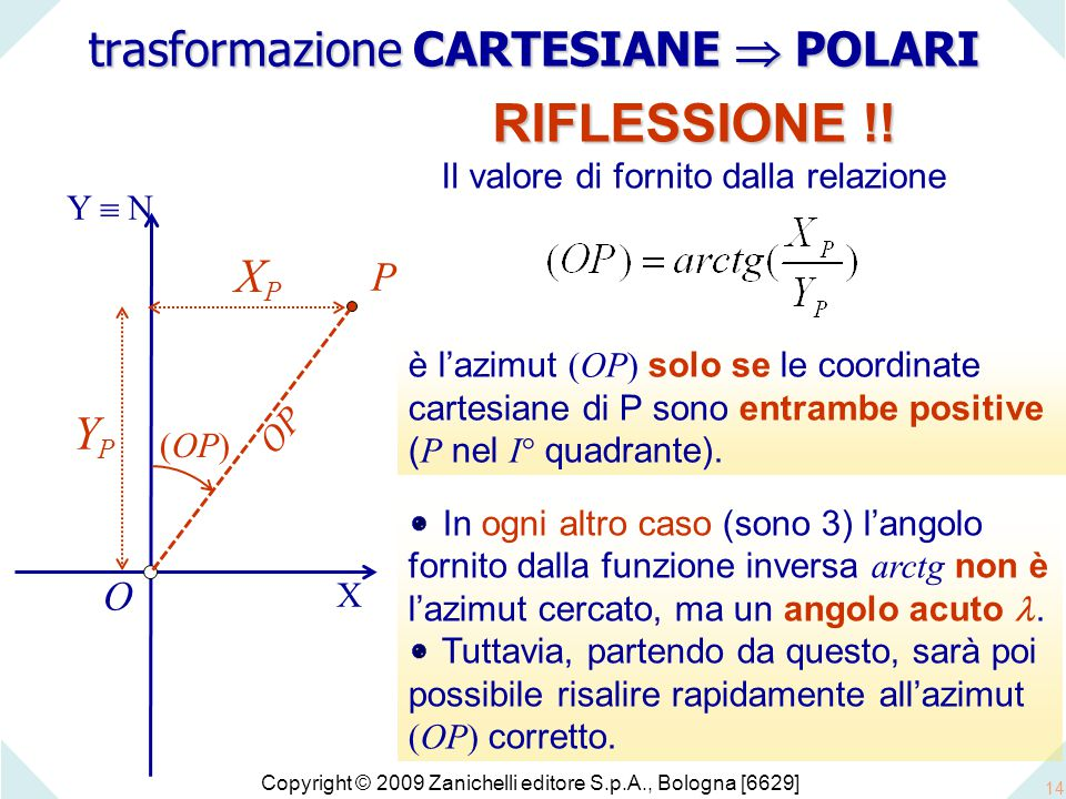 Copyright © 2009 Zanichelli editore S.p.A., Bologna [6629] 14 trasformazione CARTESIANE  POLARI O P X Y  N XPXP YPYP RIFLESSIONE !! Il valore di for