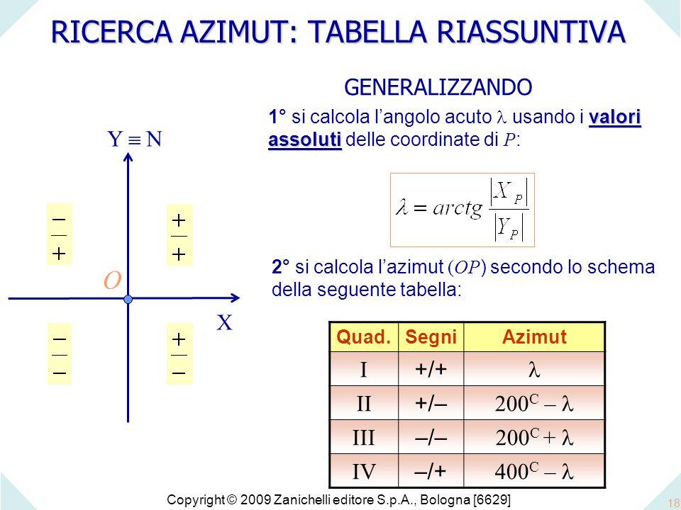 Copyright © 2009 Zanichelli editore S.p.A., Bologna [6629] 18 RICERCA AZIMUT: TABELLA RIASSUNTIVA O X Y  N GENERALIZZANDO valori assoluti 1° si calcola l'angolo acuto usando i valori assoluti delle coordinate di P : 2° si calcola l'azimut (OP ) secondo lo schema della seguente tabella: Quad.SegniAzimut I +/+ II +/– 200 C – III –/––/– 200 C + IV –/+ 400 C –