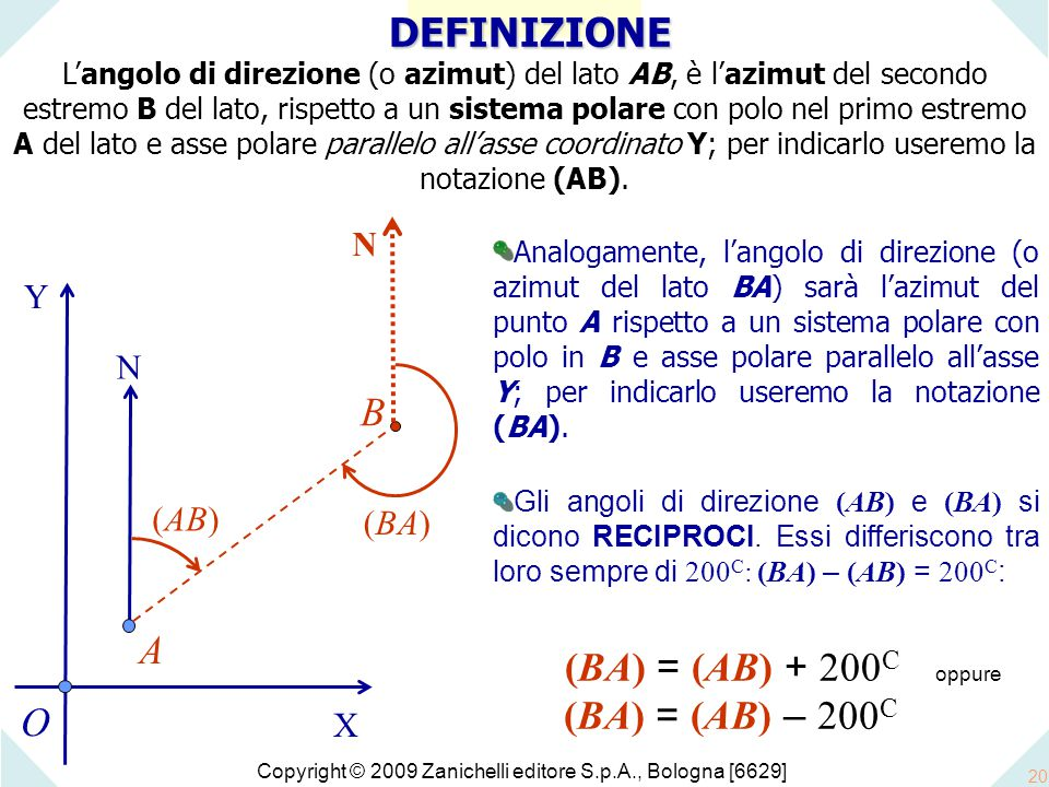 Copyright © 2009 Zanichelli editore S.p.A., Bologna [6629] 20 O B X Y Analogamente, l'angolo di direzione (o azimut del lato BA) sarà l'azimut del punto A rispetto a un sistema polare con polo in B e asse polare parallelo all'asse Y; per indicarlo useremo la notazione (BA).