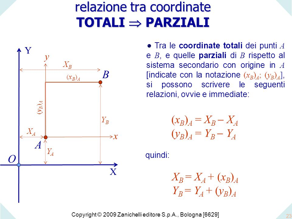 Copyright © 2009 Zanichelli editore S.p.A., Bologna [6629] 23 O X Y Tra le coordinate totali dei punti A e B, e quelle parziali di B rispetto al sistema secondario con origine in A [indicate con la notazione (x B ) A ; (y B ) A ], si possono scrivere le seguenti relazioni, ovvie e immediate: A XAXA YAYA x y quindi: relazione tra coordinate TOTALI  PARZIALI B XBXB YBYB (x B ) A = X B  X A (y B ) A = Y B  Y A (yB)A(yB)A (xB)A(xB)A X B = X A + (x B ) A Y B = Y A + (y B ) A