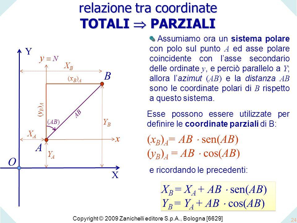 Copyright © 2009 Zanichelli editore S.p.A., Bologna [6629] 24 O X Y Assumiamo ora un sistema polare con polo sul punto A ed asse polare coincidente con l'asse secondario delle ordinate y, e perciò parallelo a Y ; allora l'azimut (AB) e la distanza AB sono le coordinate polari di B rispetto a questo sistema.