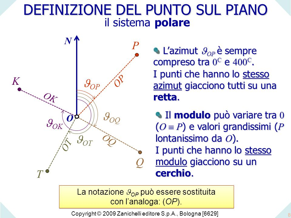Copyright © 2009 Zanichelli editore S.p.A., Bologna [6629] 8 L'azimut OP è sempre compreso tra 0 C e 400 C.