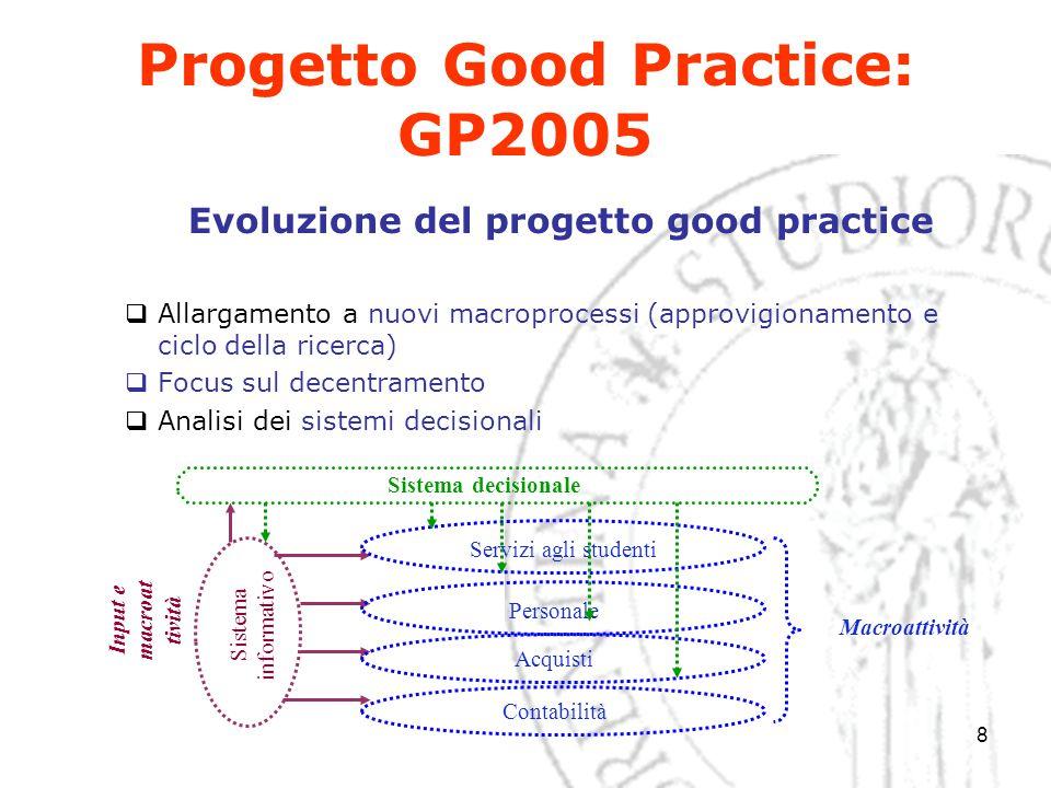 8 Progetto Good Practice: GP2005 Evoluzione del progetto good practice  Allargamento a nuovi macroprocessi (approvigionamento e ciclo della ricerca)