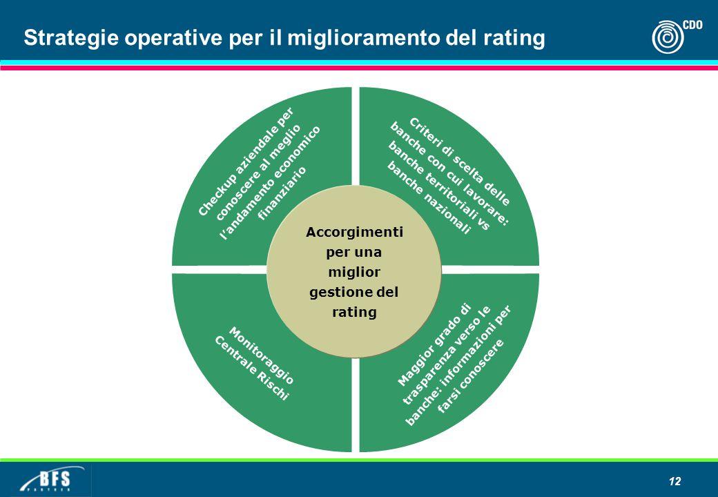 Strategie operative per il miglioramento del rating Checkup aziendale per conoscere al meglio l'andamento economico finanziario Criteri di scelta dell
