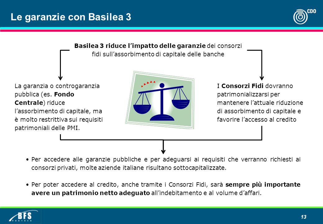 Le garanzie con Basilea 3 Basilea 3 riduce l'impatto delle garanzie dei consorzi fidi sull'assorbimento di capitale delle banche La garanzia o controgaranzia pubblica (es.