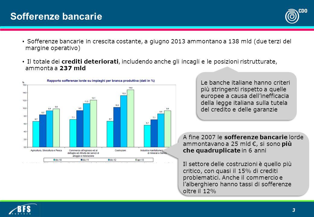 Sofferenze bancarie Sofferenze bancarie in crescita costante, a giugno 2013 ammontano a 138 mld (due terzi del margine operativo) Il totale dei crediti deteriorati, includendo anche gli incagli e le posizioni ristrutturate, ammonta a 237 mld Debito pubblico al 126% del PIL 3 A fine 2007 le sofferenze bancarie lorde ammontavano a 25 mld €, si sono più che quadruplicate in 6 anni Il settore delle costruzioni è quello più critico, con quasi il 15% di crediti problematici.