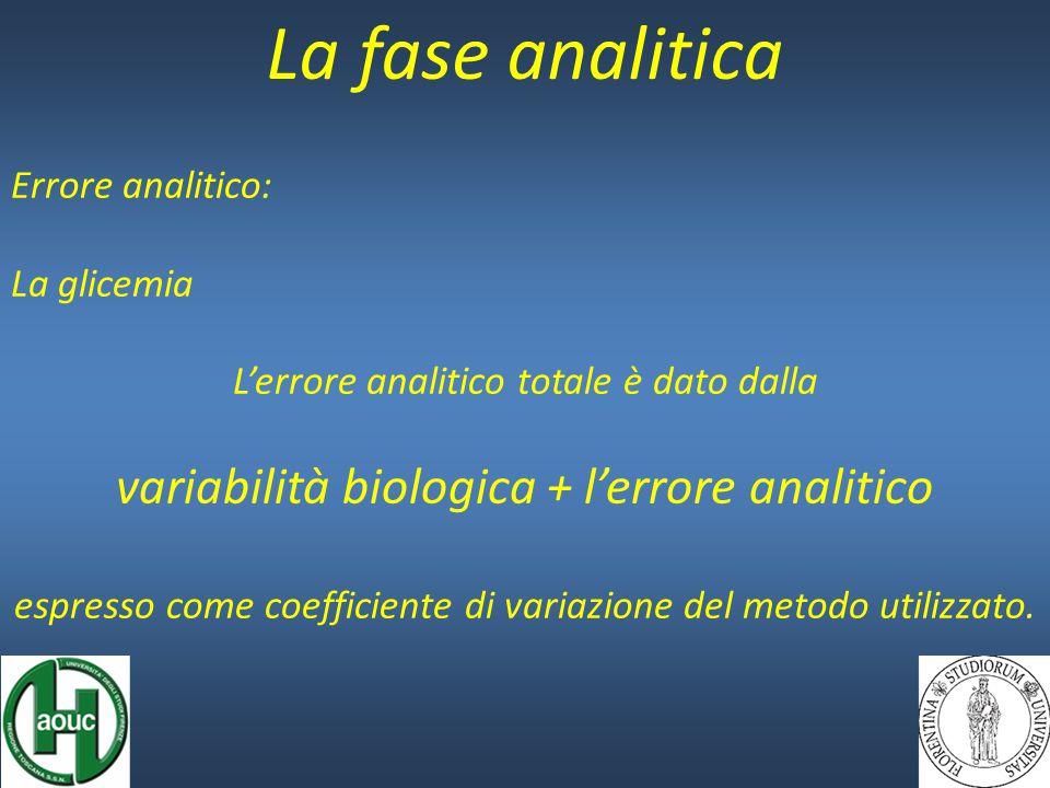 La fase analitica Errore analitico: La glicemia L'errore analitico totale è dato dalla variabilità biologica + l'errore analitico espresso come coefficiente di variazione del metodo utilizzato.