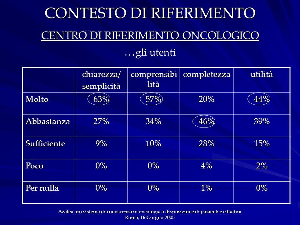 CONTESTO DI RIFERIMENTO CENTRO DI RIFERIMENTO ONCOLOGICO … gli utenti Azalea: un sistema di conoscenza in oncologia a disposizione di pazienti e cittadini Roma, 16 Giugno 2005 chiarezza/semplicità comprensibi lità completezzautilità Molto63%57%20%44% Abbastanza27%34%46%39% Sufficiente9%10%28%15% Poco0%0%4%2% Per nulla 0%0%1%0%